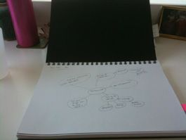 Here is the notebook I use for mind mapping.